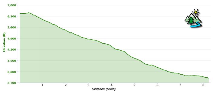 Stone Mill Elevation Profile : Mill creek trail in the kern river sierra