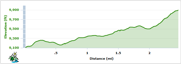 Sherman Peak Elevation Profile